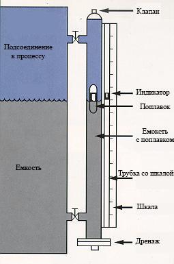 как выбрать датчики уровня жидкости