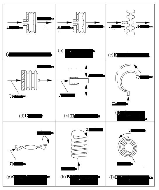 Примеры  упругих элементов датчиков давления
