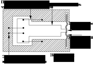 Пример  несвязанного тензодатчика