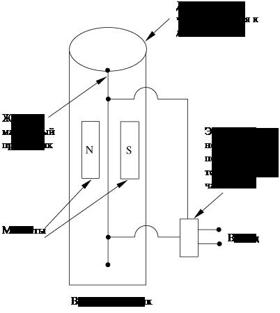 вибрационный датчик давления
